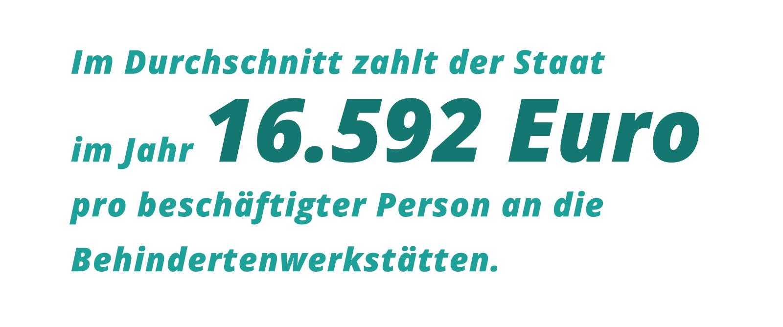 Grafik: Im Durchschnitt zahlt der Staat im Jahr 16.592 Euro pro beschäftigter Person an die Behindertenwerkstätten.