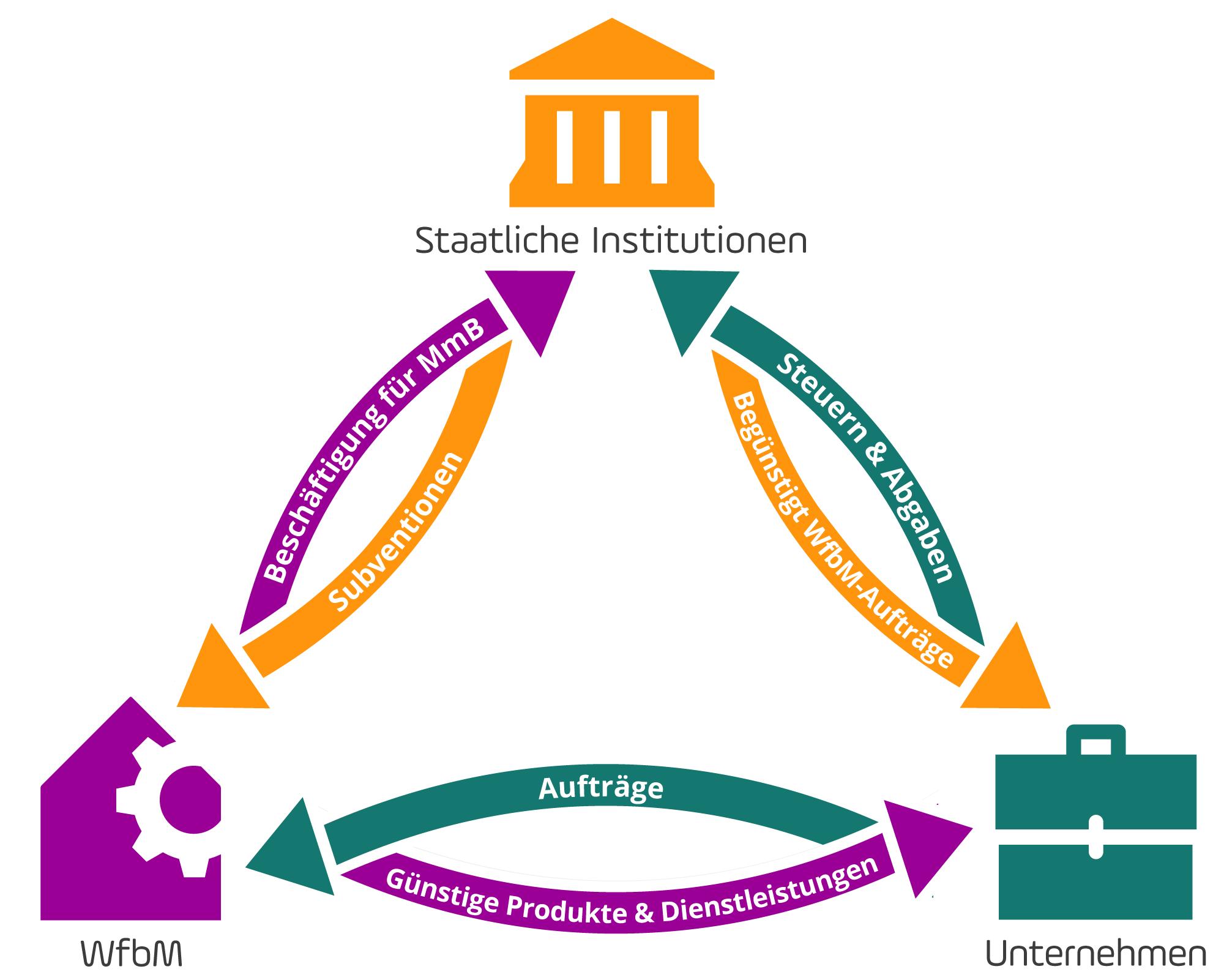 """Schaubild mit drei Akteuren. 1.""""Staatliche Institutionen"""", 2. Unternehmen, 3. WfbM. Sie sind im Dreieck angeordnet und stehen untereinander in verschiedenen Beziehungen, die durch Pfeile symbolisiert werden. Die staatlichen Institutionen subventionieren die WfbMs und begünstigt WfbM-Aufträge von Seiten der Unternehmen. Die Unternehmen wiederum leisten Steuern und Abgaben an die staatlichen Institutionen und vergeben Aufträge an die WfbM. Die Werkstätten wiederum liefern den Unternehmen günstige Produkte und Dienstleistungen und sichern gegenüber dem Staat die Beschäftigung von Menschen mit Behinderung ab. So entsteht ein Geflecht aus gegenseitigen Beziehungen."""