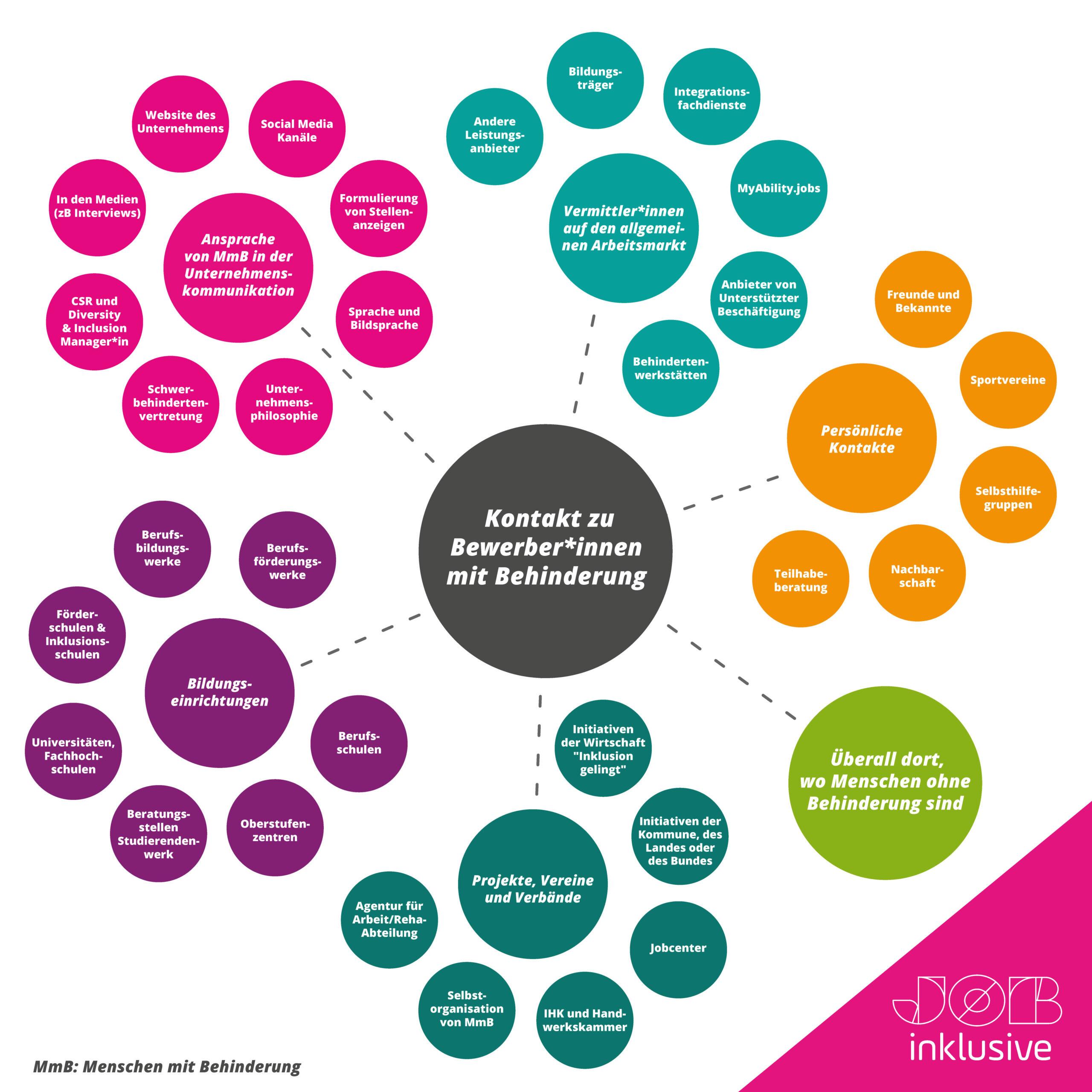 Grafik die viele verschiedene Möglichkeiten darstellt, wie Unternehmen in Kontakt mit Menschen mit Behinderungen kommen